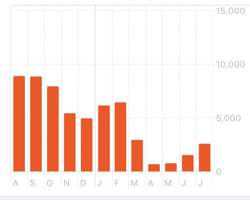 bar chart showing that i walked a significantly higher number of steps before the quarantine